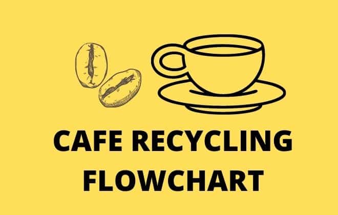 CAFE RECYCLING FLOWCHART